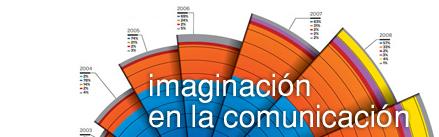 imaginación en la comunicación